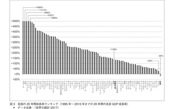 各国の20年間成長率ランキング