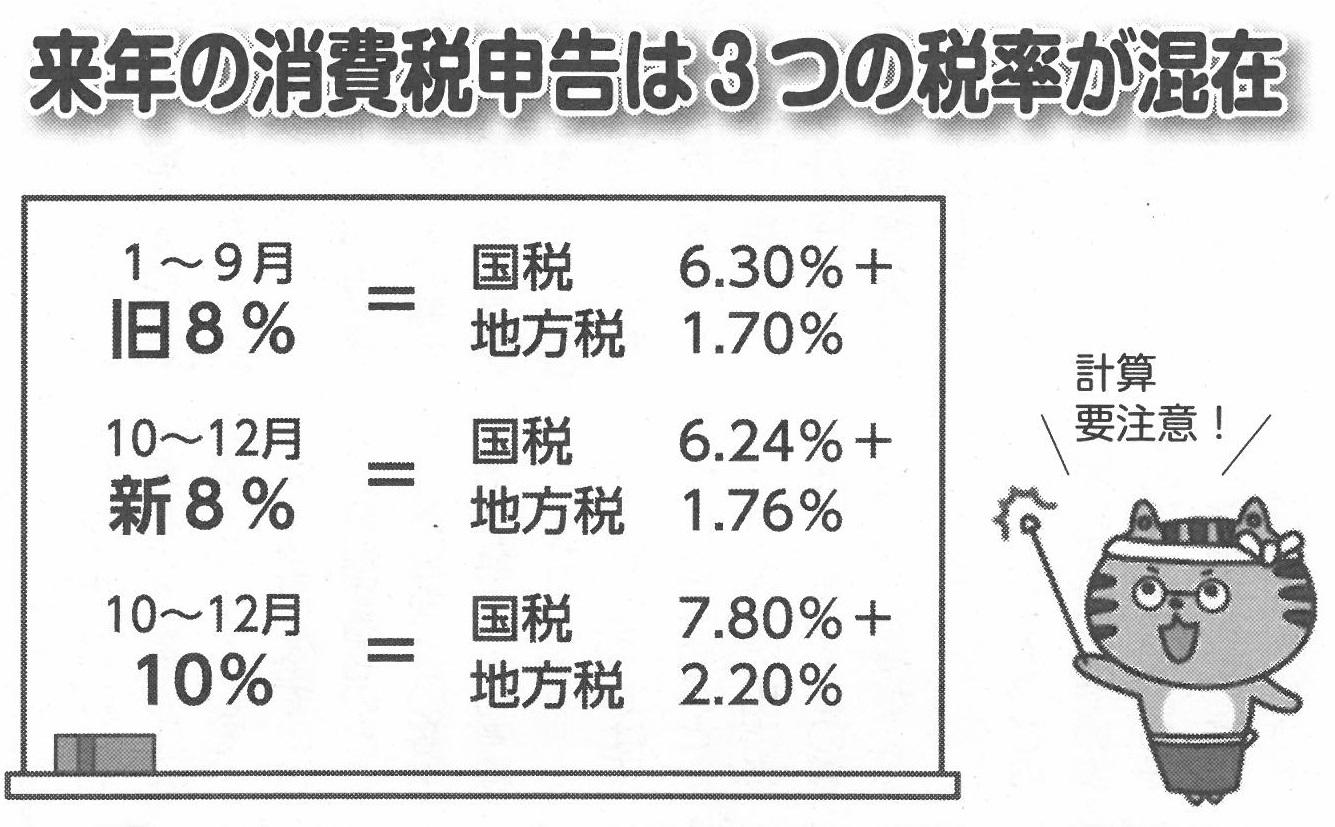 消費税3つの税率