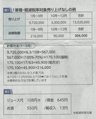 消費税額計算