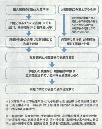 所得税の計算方法概要